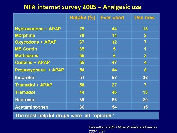 NFA internet survey 2005 – Analgesic use Helpful (%) Ever used Use now Hydrocodone