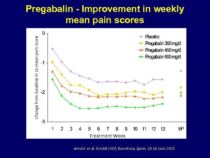 Change from baseline in LS mean pain score Pregabalin - Improvement in weekly mean