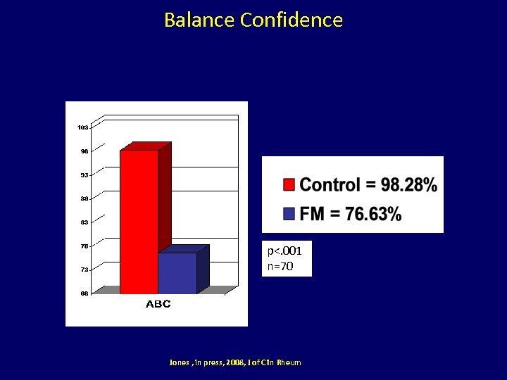 Balance Confidence p<. 001 n=70 Jones , in press, 2008, J of Clin Rheum