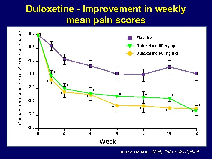Change from baseline in LS mean pain score Duloxetine - Improvement in weekly mean