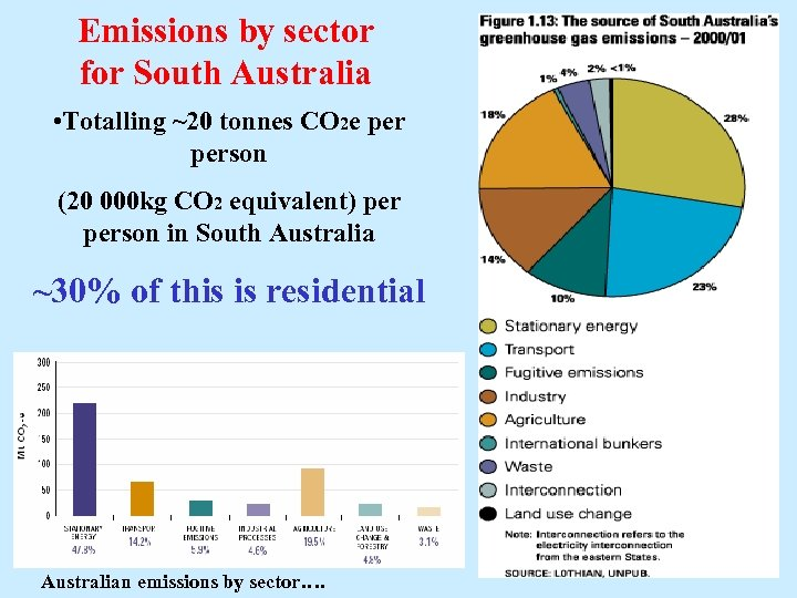 Emissions by sector for South Australia • Totalling ~20 tonnes CO 2 e person