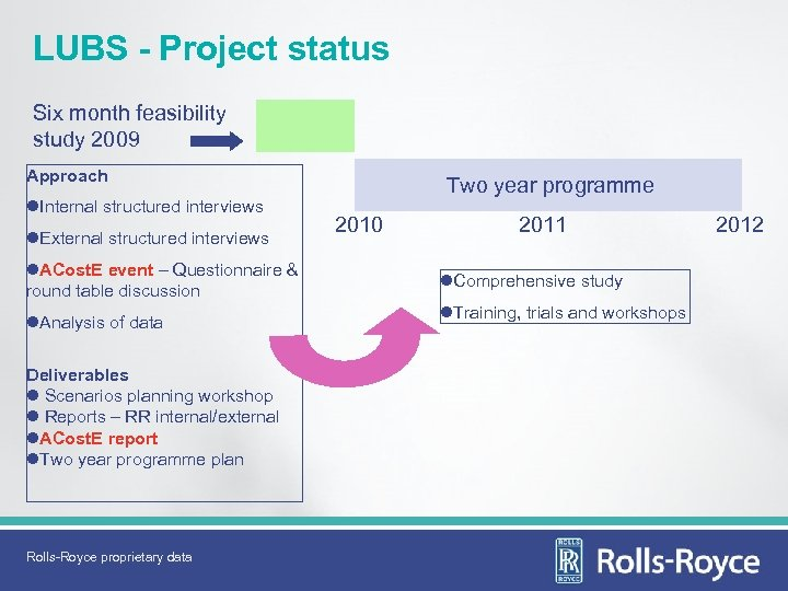 LUBS - Project status Six month feasibility study 2009 Approach l. Internal structured interviews