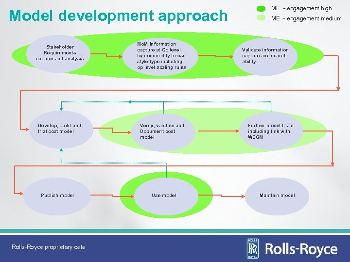 Model development approach Stakeholder Requirements capture and analysis Develop, build and trial cost model