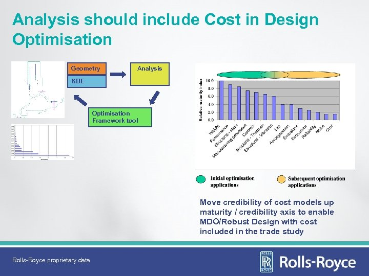 Analysis should include Cost in Design Optimisation Geometry Analysis KBE Optimisation Framework tool Move