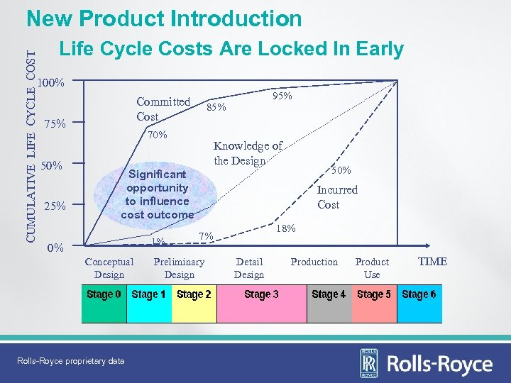 CUMULATIVE LIFE CYCLE COST New Product Introduction Life Cycle Costs Are Locked In Early