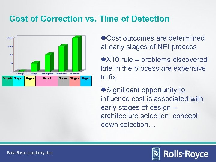 Cost of Correction vs. Time of Detection l. Cost outcomes are determined at early