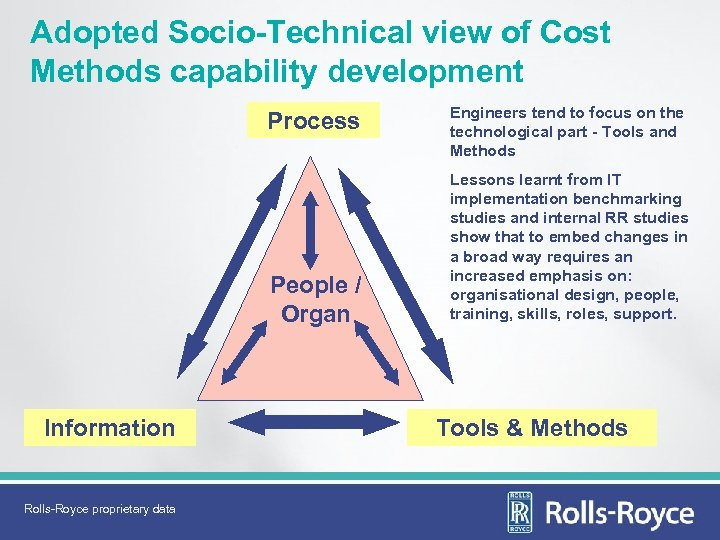 Adopted Socio-Technical view of Cost Methods capability development Process People / Organ Information Rolls-Royce
