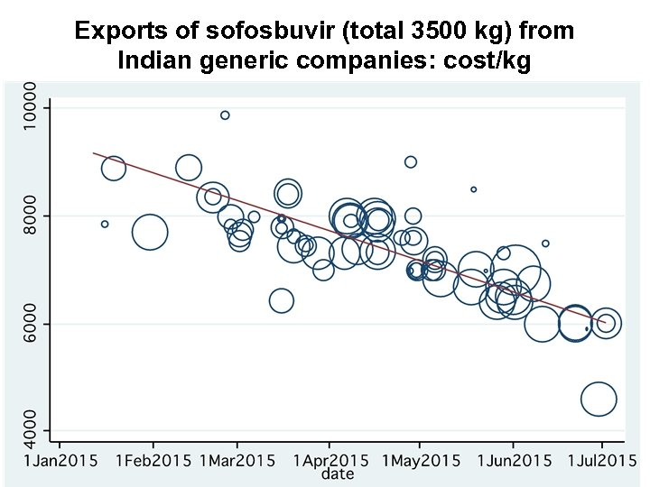 Exports of sofosbuvir (total 3500 kg) from Indian generic companies: cost/kg