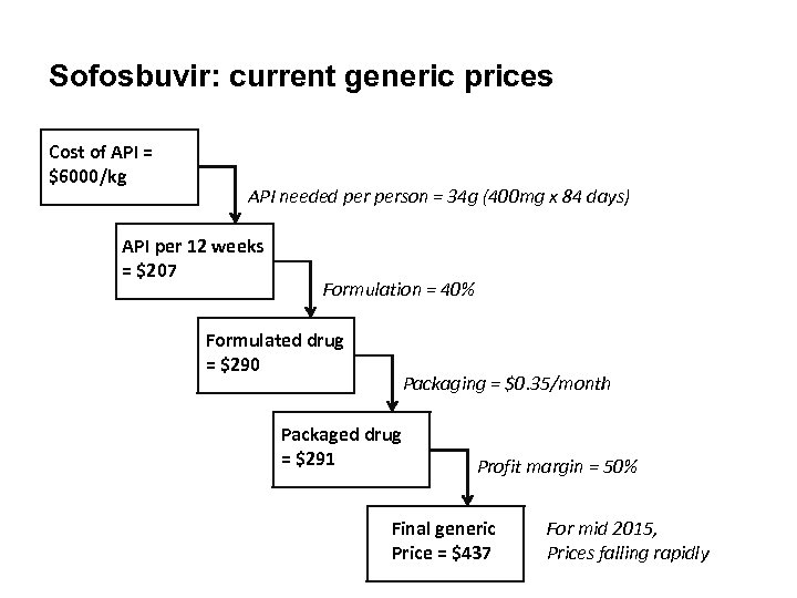 Sofosbuvir: current generic prices Cost of API = $6000/kg API needed person = 34