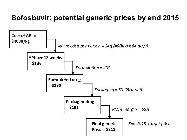 Sofosbuvir: potential generic prices by end 2015 Cost of API = $4000/kg API needed