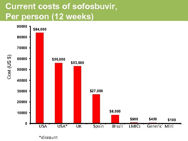 Current costs of sofosbuvir, Per person (12 weeks) 90000 $84, 000 80000 Cost (US