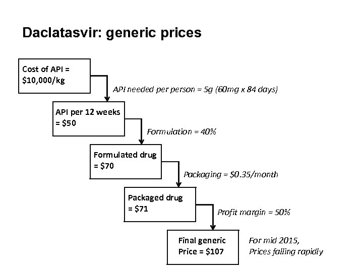 Daclatasvir: generic prices Cost of API = $10, 000/kg API needed person = 5