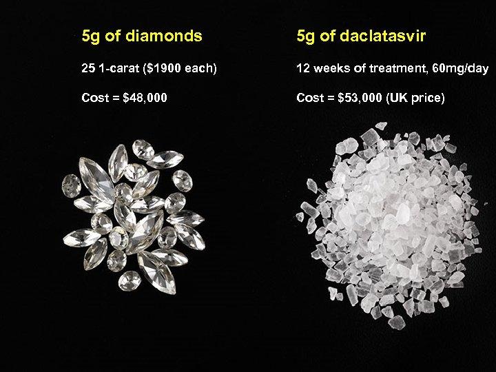 5 g of diamonds 5 g of daclatasvir 25 1 -carat ($1900 each) 12
