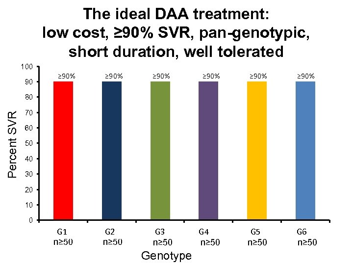 The ideal DAA treatment: low cost, ≥ 90% SVR, pan-genotypic, short duration, well tolerated