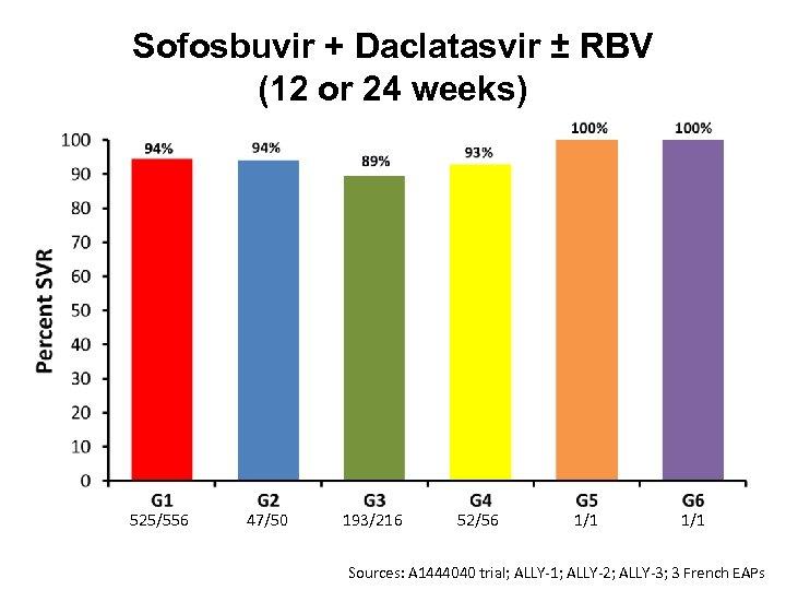Sofosbuvir + Daclatasvir ± RBV (12 or 24 weeks) 525/556 47/50 193/216 52/56 1/1
