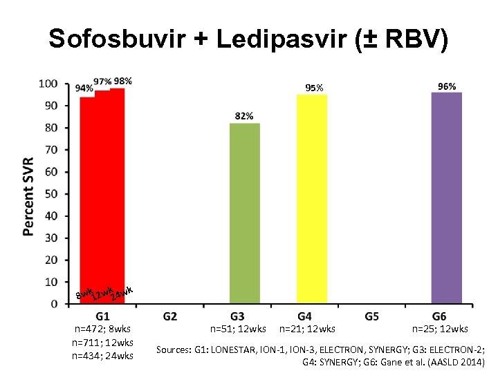 Sofosbuvir + Ledipasvir (± RBV) 95% k k k 8 w 12 w 24