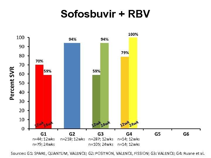 Sofosbuvir + RBV k k 12 w 24 w n=44; 12 wks n=79; 24
