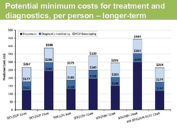Potential minimum costs for treatment and diagnostics, person – longer-term