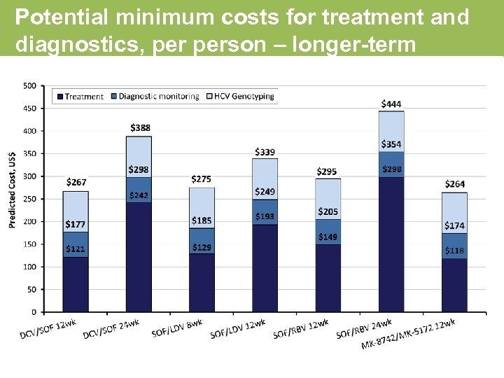 Potential minimum costs for treatment and diagnostics, person – longer-term