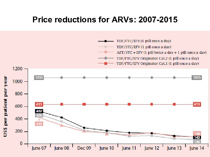 Price reductions for ARVs: 2007 -2015