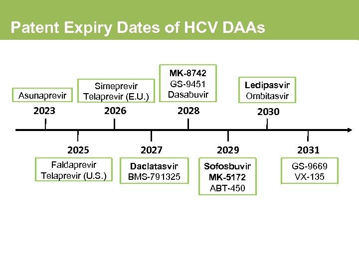 Patent Expiry Dates of HCV DAAs Asunaprevir Simeprevir Telaprevir (E. U. ) MK-8742 GS-9451