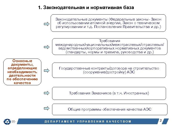 1. Законодательная и нормативная база Законодательные документы (Федеральные законы- Закон об использовании атомной энергии,