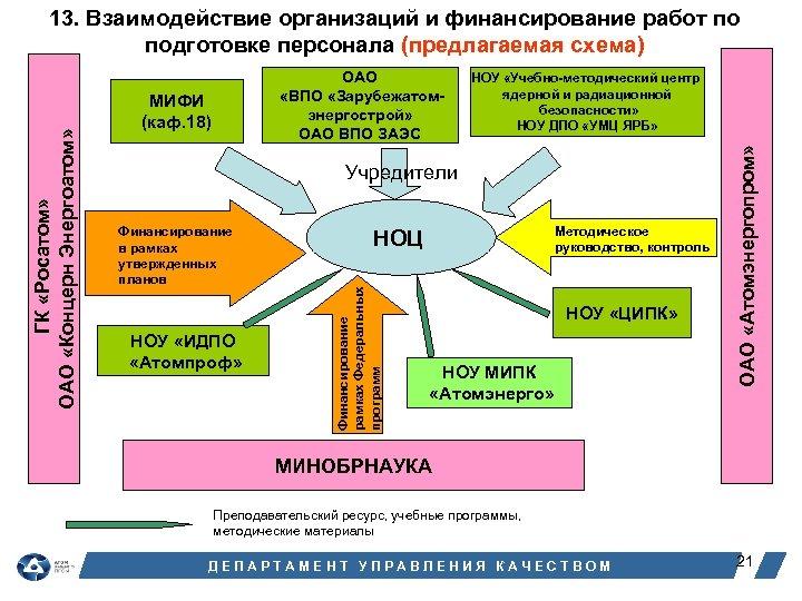 МИФИ (каф. 18) НОУ «Учебно-методический центр ядерной и радиационной безопасности» НОУ ДПО «УМЦ ЯРБ»