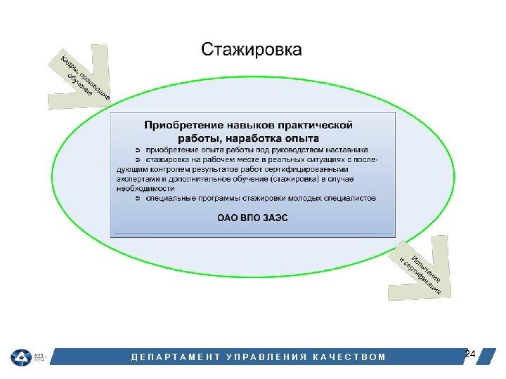 ДЕПАРТАМЕНТ УПРАВЛЕНИЯ КАЧЕСТВОМ 24