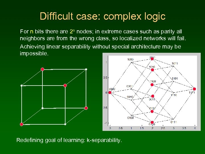 Difficult case: complex logic For n bits there are 2 n nodes; in extreme