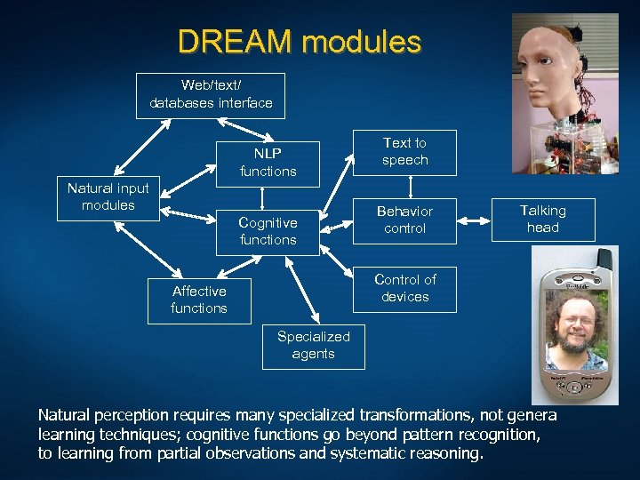 DREAM modules Web/text/ databases interface NLP functions Natural input modules Cognitive functions Text to