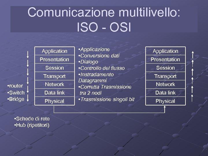 Comunicazione multilivello: ISO - OSI Application Presentation Session Transport • router • Switch •