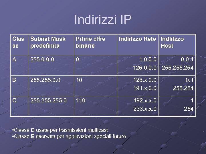 Indirizzi IP Clas Subnet Mask se predefinita Prime cifre binarie Indirizzo Rete Indirizzo Host
