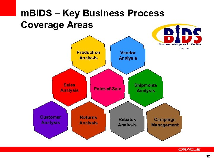 m. BIDS – Key Business Process Coverage Areas Business Intelligence for Decision Support Production
