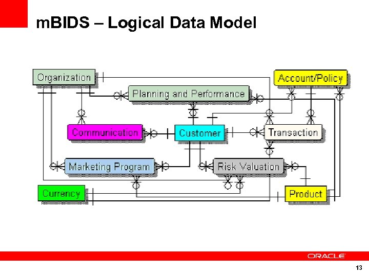 m. BIDS – Logical Data Model 13