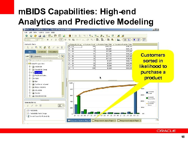 m. BIDS Capabilities: High-end Analytics and Predictive Modeling Customers sorted in likelihood to purchase