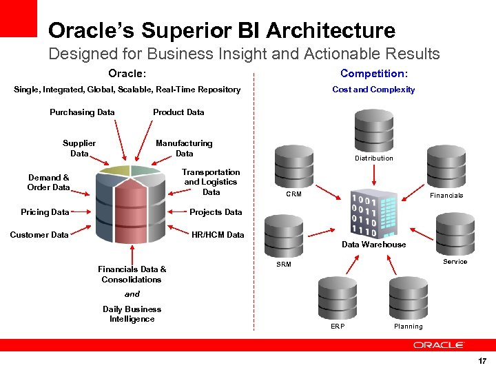 Oracle's Superior BI Architecture Designed for Business Insight and Actionable Results Oracle: Competition: Single,
