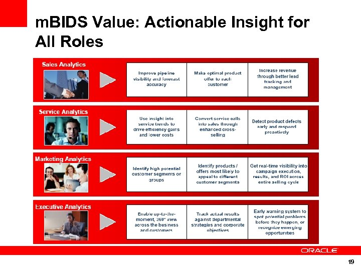 m. BIDS Value: Actionable Insight for All Roles 19