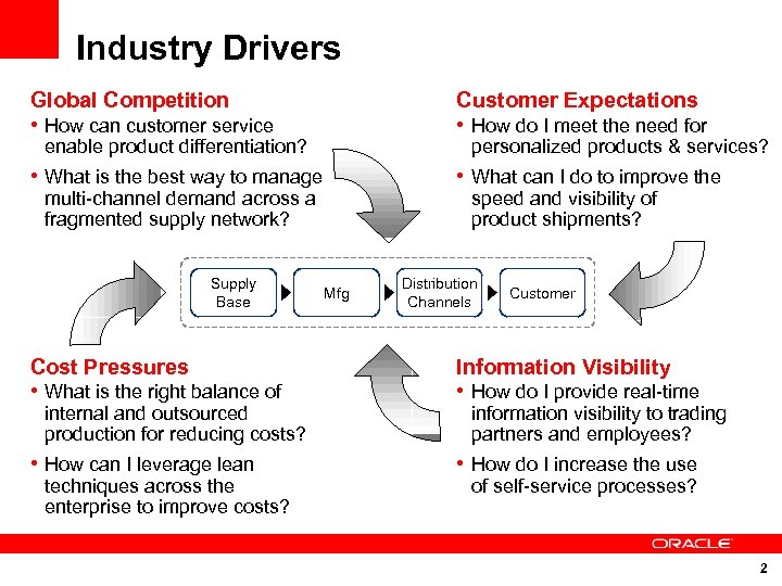 Industry Drivers Global Competition Customer Expectations • How can customer service • How do