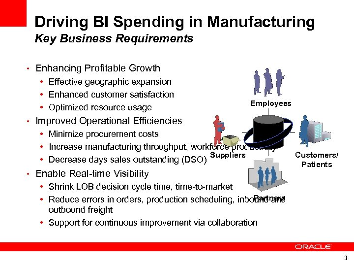 Driving BI Spending in Manufacturing Key Business Requirements • Enhancing Profitable Growth • Effective