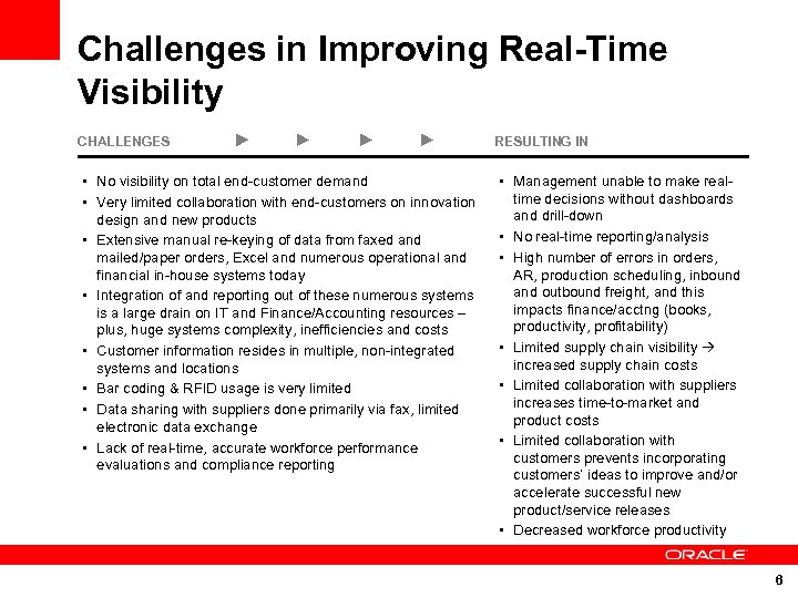Challenges in Improving Real-Time Visibility CHALLENGES • No visibility on total end-customer demand RESULTING