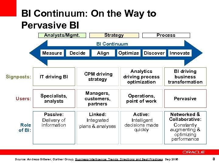 BI Continuum: On the Way to Pervasive BI Analysts/Mgmt. Strategy Process BI Continuum Measure