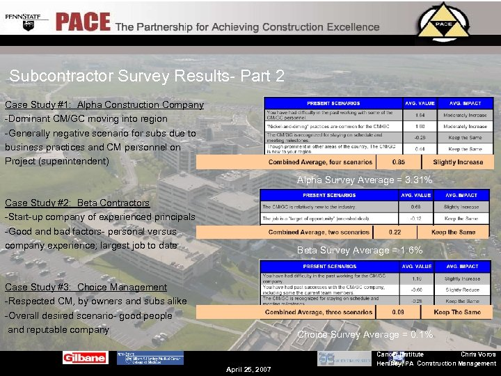 Subcontractor Survey Results- Part 2 Case Study #1: Alpha Construction Company -Dominant CM/GC moving