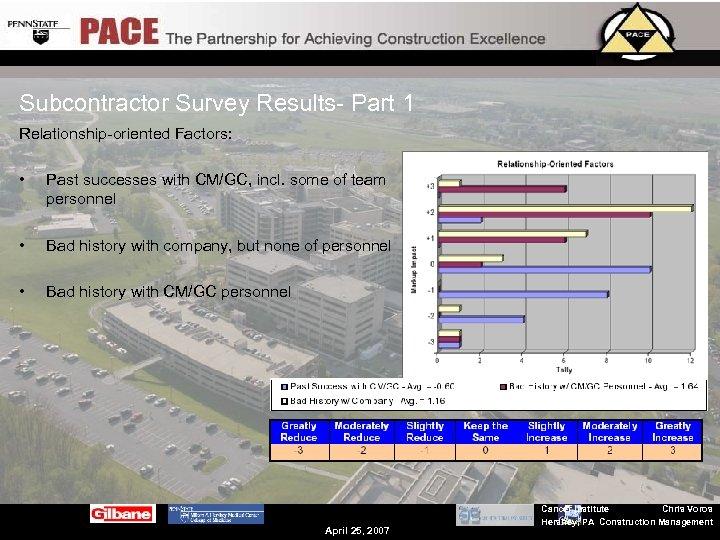 Subcontractor Survey Results- Part 1 Relationship-oriented Factors: • Past successes with CM/GC, incl. some