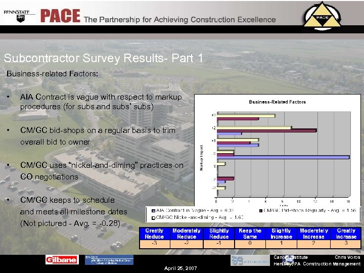Subcontractor Survey Results- Part 1 Business-related Factors: • AIA Contract is vague with respect