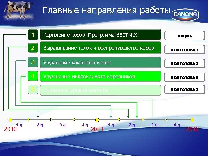 Главные направления работы 1 2 подготовка Улучшение качества силоса подготовка 4 Улучшение микроклимата коровников
