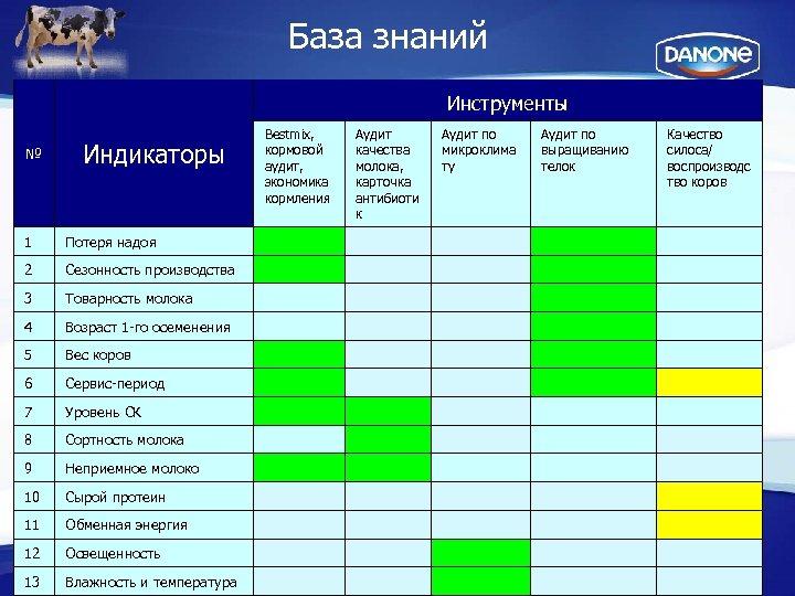 База знаний Инструменты № Индикаторы Bestmix, кормовой аудит, экономика кормления Аудит качества молока, карточка