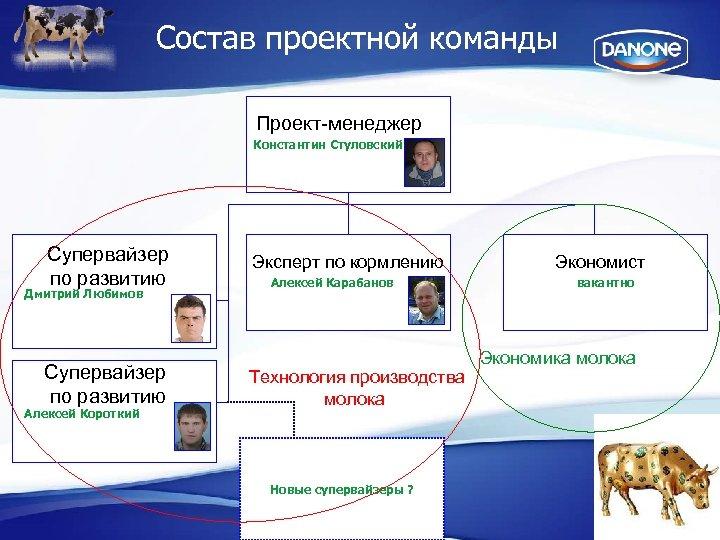 Состав проектной команды Проект-менеджер Константин Стуловский Супервайзер по развитию Дмитрий Любимов Супервайзер по развитию