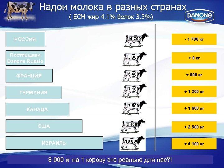 Надои молока в разных странах ( ECM жир 4. 1% белок 3. 3%) 4