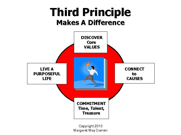 Third Principle Makes A Difference DISCOVER Core VALUES CONNECT to CAUSES LIVE A PURPOSEFUL