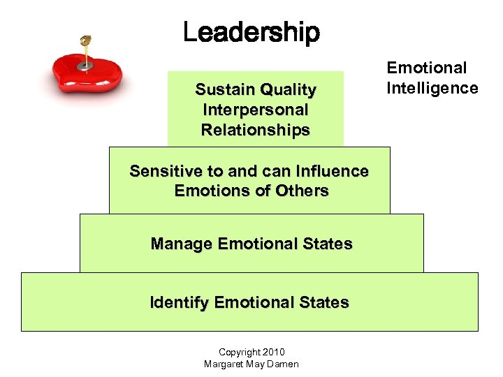 Leadership Sustain Quality Interpersonal Relationships Sensitive to and can Influence Emotions of Others Manage
